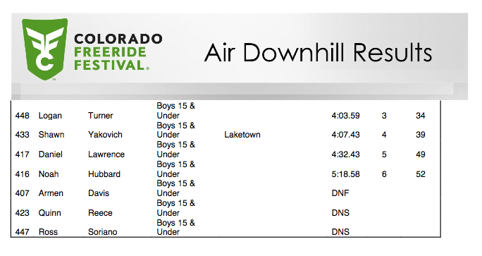 Colorado Freeride Festival Air DH Race Results - Page 3